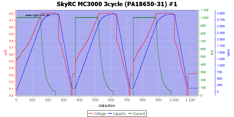 SkyRC%20MC3000%203cycle%20(PA18650-31)%20%231