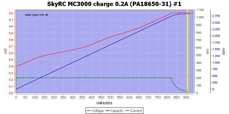 SkyRC%20MC3000%20charge%200.2A%20(PA18650-31)%20%231