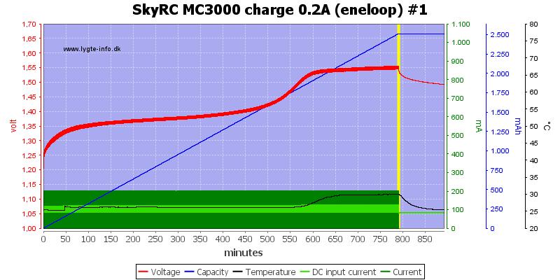 SkyRC%20MC3000%20charge%200.2A%20(eneloop)%20%231