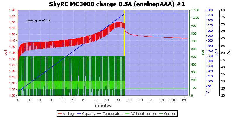 SkyRC%20MC3000%20charge%200.5A%20(eneloopAAA)%20%231