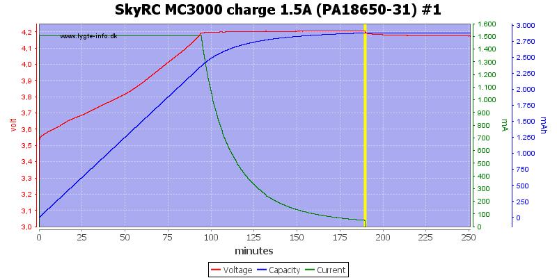 SkyRC%20MC3000%20charge%201.5A%20(PA18650-31)%20%231