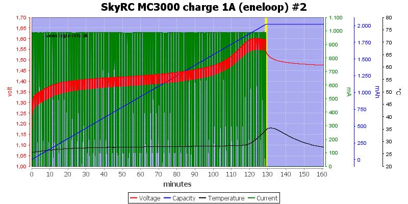 SkyRC%20MC3000%20charge%201A%20(eneloop)%20%232