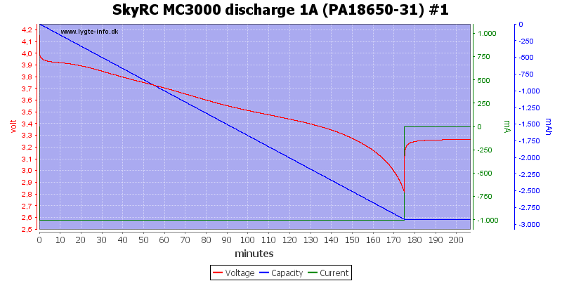 SkyRC%20MC3000%20discharge%201A%20(PA18650-31)%20%231