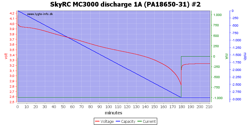 SkyRC%20MC3000%20discharge%201A%20(PA18650-31)%20%232