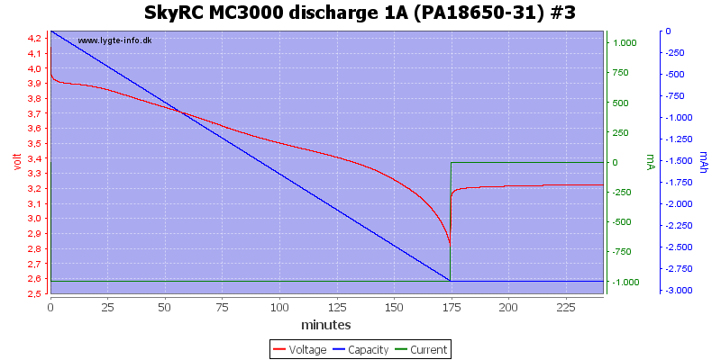 SkyRC%20MC3000%20discharge%201A%20(PA18650-31)%20%233