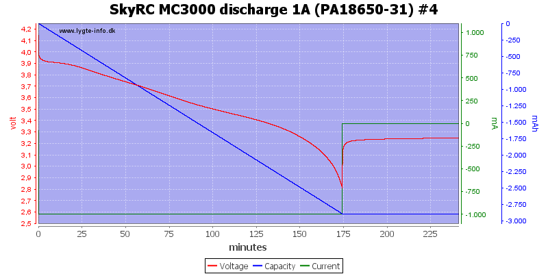 SkyRC%20MC3000%20discharge%201A%20(PA18650-31)%20%234