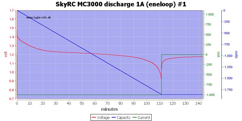 SkyRC%20MC3000%20discharge%201A%20(eneloop)%20%231