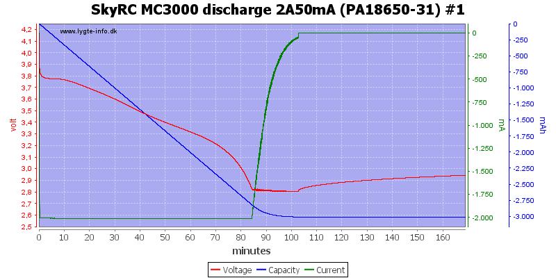 SkyRC%20MC3000%20discharge%202A50mA%20(PA18650-31)%20%231