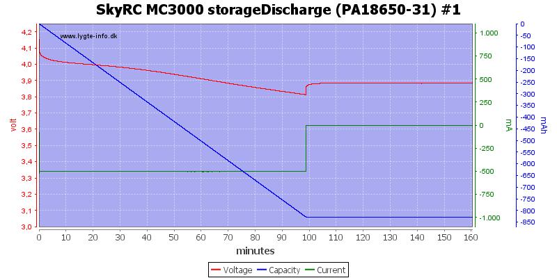 SkyRC%20MC3000%20storageDischarge%20(PA18650-31)%20%231