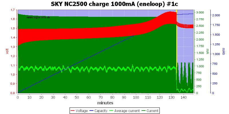SKY%20NC2500%20charge%201000mA%20(eneloop)%20%231c