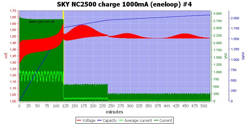 SKY%20NC2500%20charge%201000mA%20(eneloop)%20%234