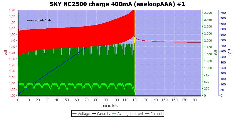 SKY%20NC2500%20charge%20400mA%20(eneloopAAA)%20%231