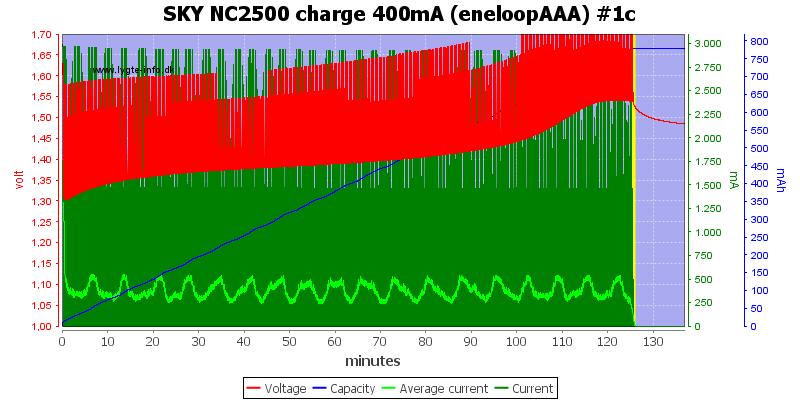SKY%20NC2500%20charge%20400mA%20(eneloopAAA)%20%231c