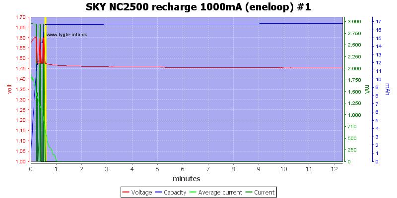 SKY%20NC2500%20recharge%201000mA%20(eneloop)%20%231