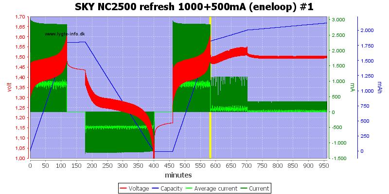 SKY%20NC2500%20refresh%201000+500mA%20(eneloop)%20%231