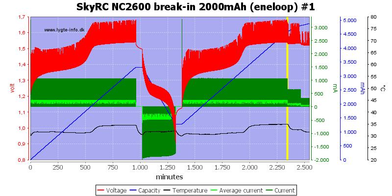SkyRC%20NC2600%20break-in%202000mAh%20%28eneloop%29%20%231