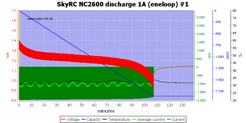 SkyRC%20NC2600%20discharge%201A%20%28eneloop%29%20%231