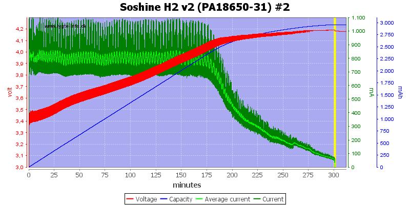 Soshine%20H2%20v2%20(PA18650-31)%20%232
