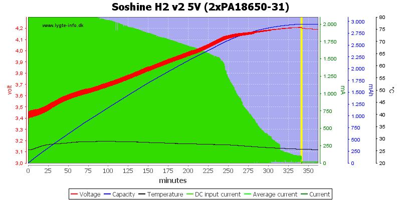 Soshine%20H2%20v2%205V%20(2xPA18650-31)