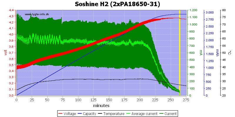 Soshine%20H2%20(2xPA18650-31)