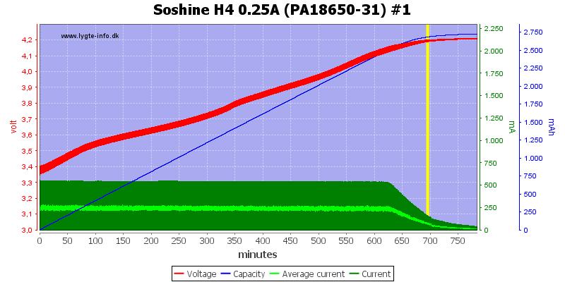 Soshine%20H4%200.25A%20(PA18650-31)%20%231