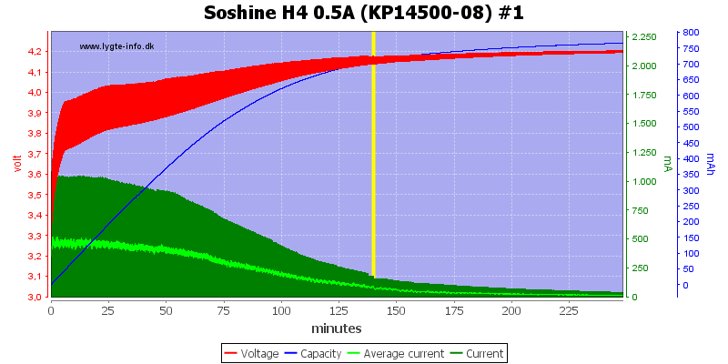 Soshine%20H4%200.5A%20(KP14500-08)%20%231