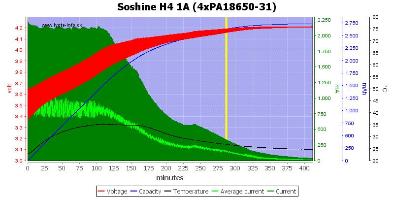 Soshine%20H4%201A%20(4xPA18650-31)