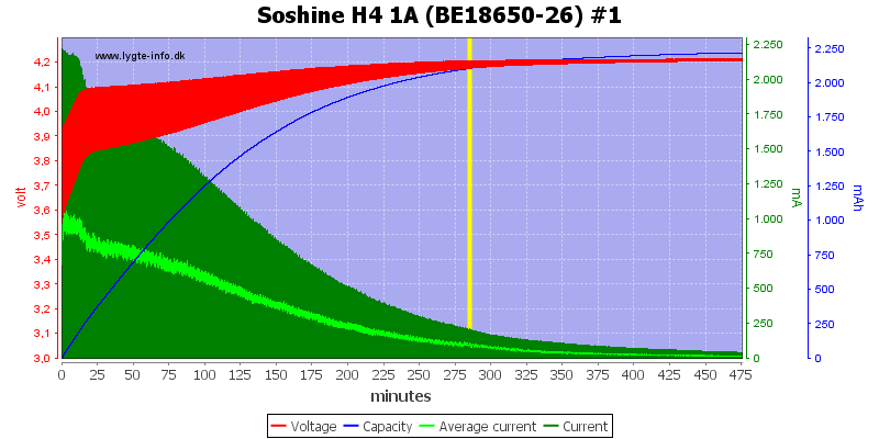 Soshine%20H4%201A%20(BE18650-26)%20%231