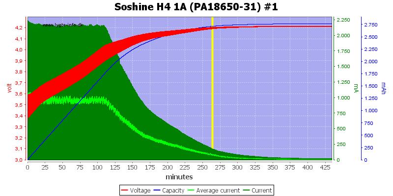 Soshine%20H4%201A%20(PA18650-31)%20%231