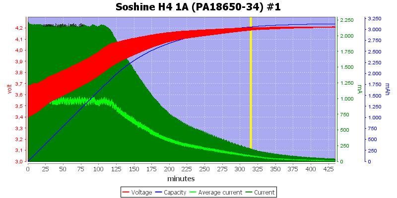 Soshine%20H4%201A%20(PA18650-34)%20%231