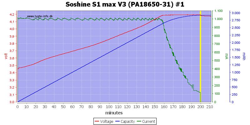 Soshine%20S1%20max%20V3%20(PA18650-31)%20%231