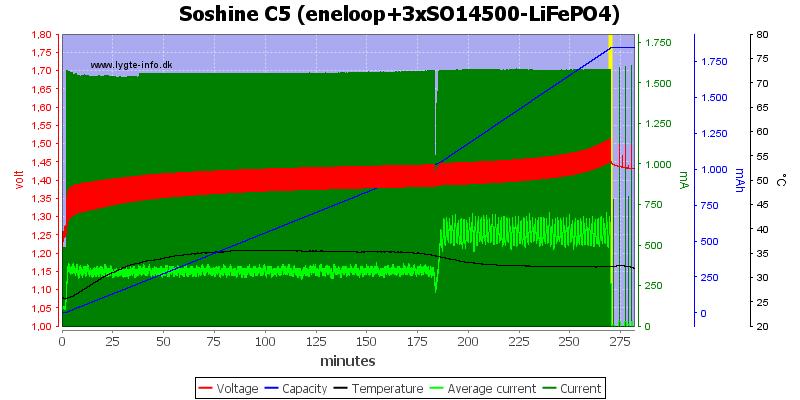 Soshine%20C5%20(eneloop+3xSO14500-LiFePO4)