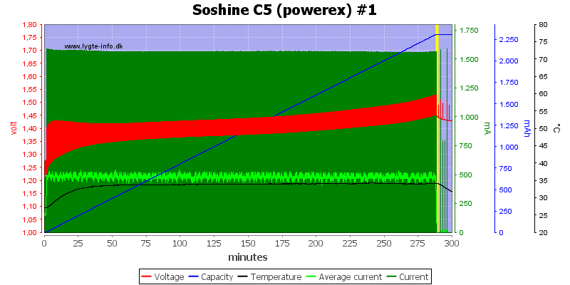 Soshine%20C5%20(powerex)%20%231