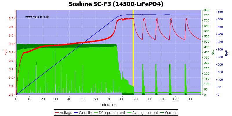Soshine%20SC-F3%20(14500-LiFePO4)