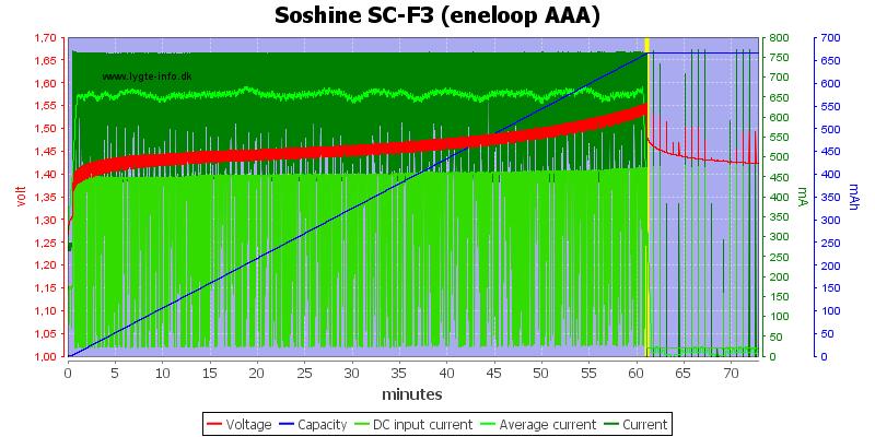 Soshine%20SC-F3%20(eneloop%20AAA)
