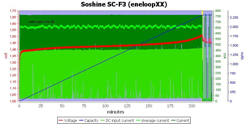 Soshine%20SC-F3%20(eneloopXX)