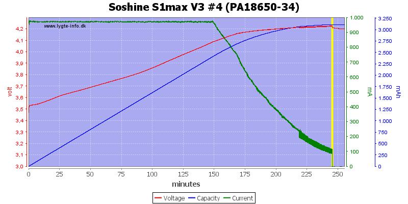 Soshine%20S1max%20V3%20%234%20(PA18650-34)