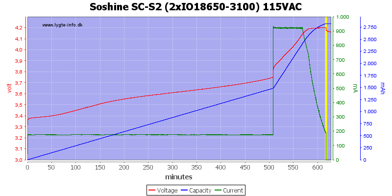Soshine%20SC-S2%20(2xIO18650-3100)%20115VAC