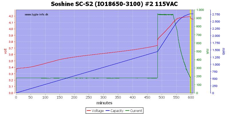 Soshine%20SC-S2%20(IO18650-3100)%20%232%20115VAC