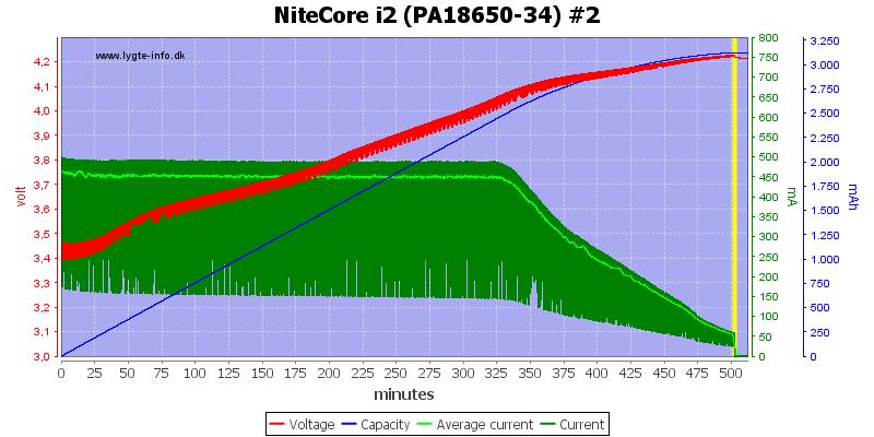 NiteCore%20i2%20%28PA18650-34%29%20%232