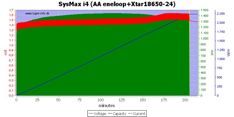 SysMax%20i4%20(AA%20eneloop+Xtar18650-24)