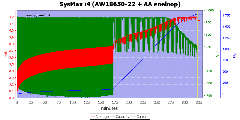 SysMax%20i4%20(AW18650-22%20+%20AA%20eneloop)