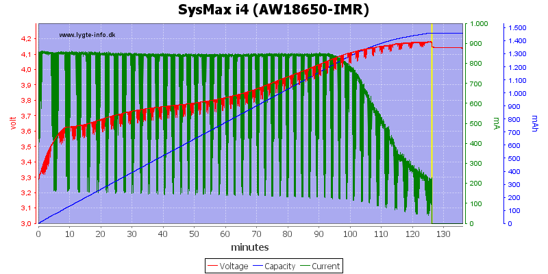 SysMax%20i4%20(AW18650-IMR)