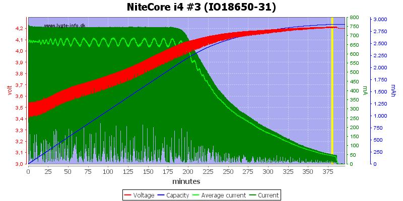 NiteCore%20i4%20%233%20(IO18650-31)