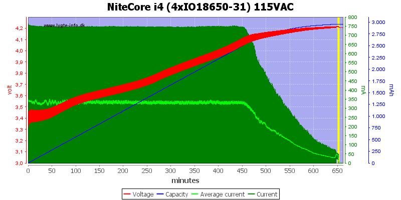 NiteCore%20i4%20(4xIO18650-31)%20115VAC
