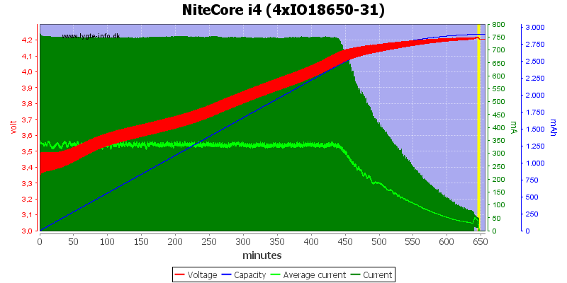 NiteCore%20i4%20(4xIO18650-31)