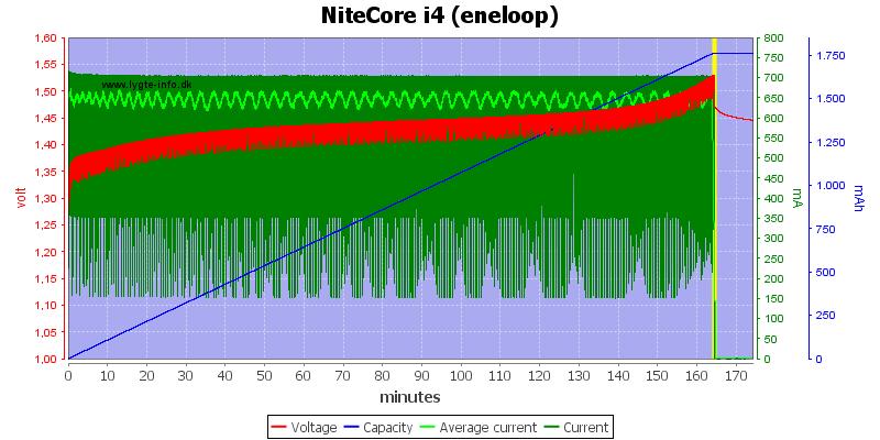 NiteCore%20i4%20(eneloop)