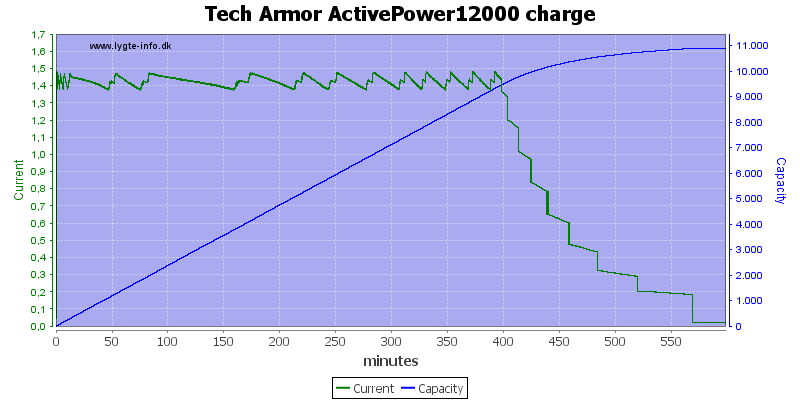 Tech%20Armor%20ActivePower12000%20charge