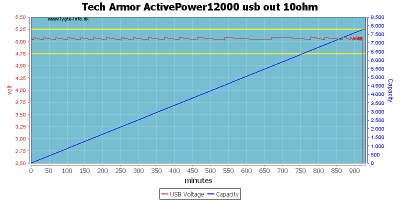 Tech%20Armor%20ActivePower12000%20usb%20out%2010ohm