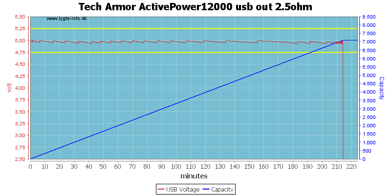 Tech%20Armor%20ActivePower12000%20usb%20out%202.5ohm